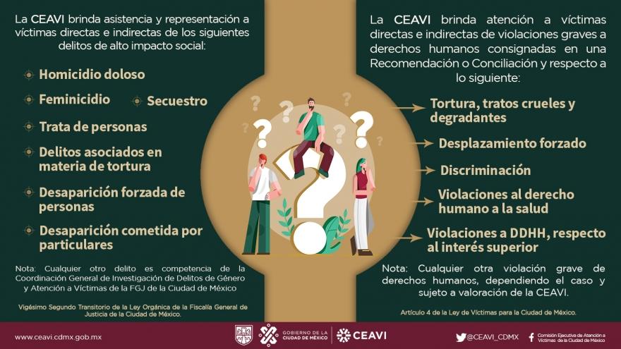 Competencias de la Comisión Ejecutiva de Atención a Víctimas de la Ciudad de México